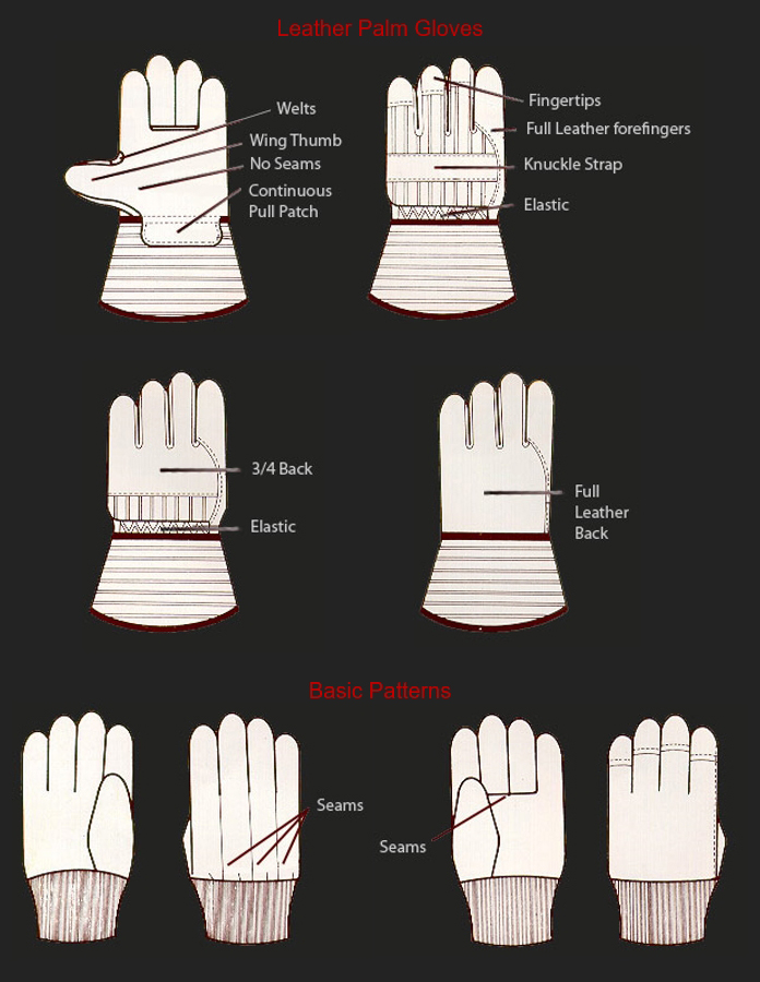 Gloves Guide, Gloves Guide, cn work safety supplies, cn work safety supplies